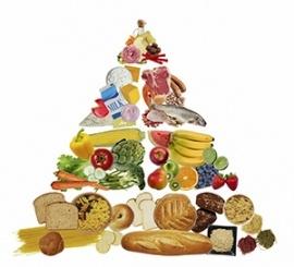 food-pyramide