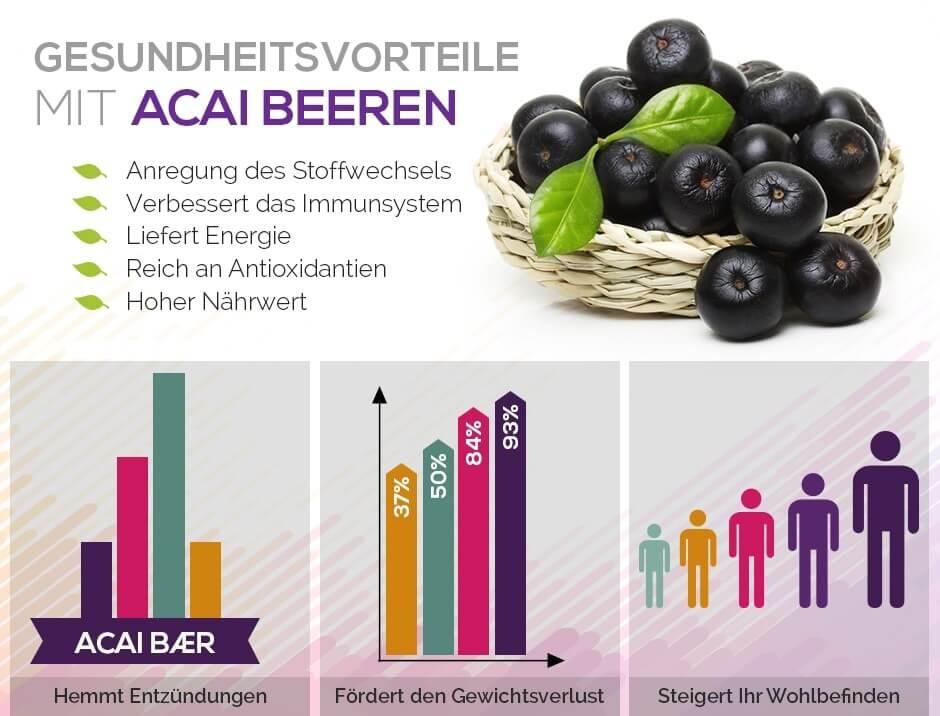 Infografik Gesundheitsvorteile Acai Beeren