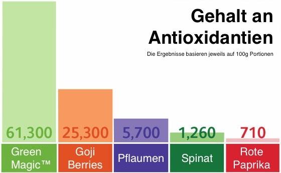 Green-Magic-Antioxidantien