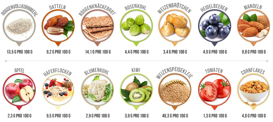 Infografik mit 14 verschiedenen Lebensmitteln und deren Anteil an Ballaststoffen pro 100 g