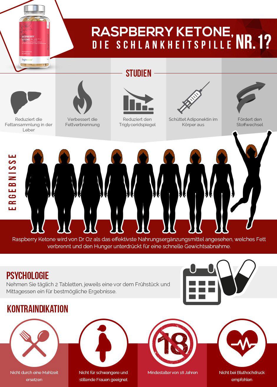 Infografik Rasperry Ketone