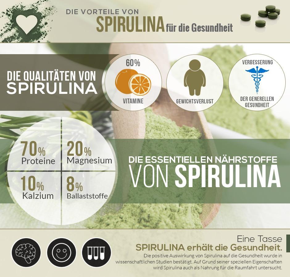 Infografik 'Die Vorteile von Spirulina für die Gesundheit'