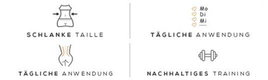 Vier Vorteile des Waist Trainer in vier Quadranten aufgeteilt auf weißem Hintergrund